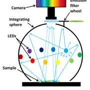 VideometerLab - Schematic Diagram