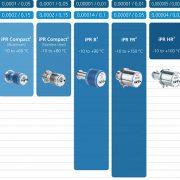 Schmidt+Haensch iPR Overview