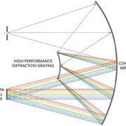 Headwall Photonics Sensor Design