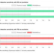 Comparison of detection sensitivity with 785 nm excitation