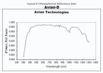 Avian D White Reflectance Coating