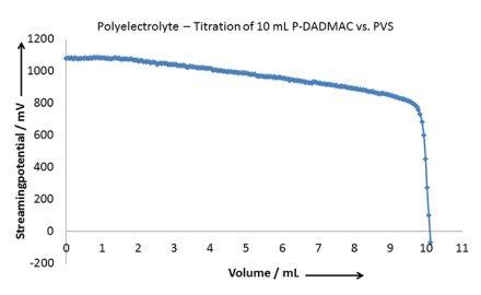 Polyelectrolyte - Titration of 10 mL P-DADMAC vs. PVS