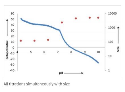 Stabino | Zeta Potential Analyser
