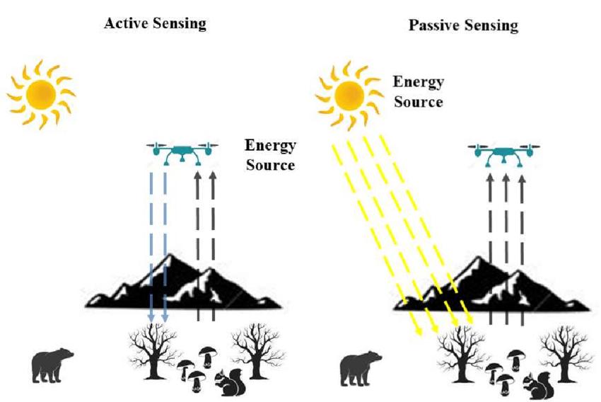 Active vs Passive Remote Sensing