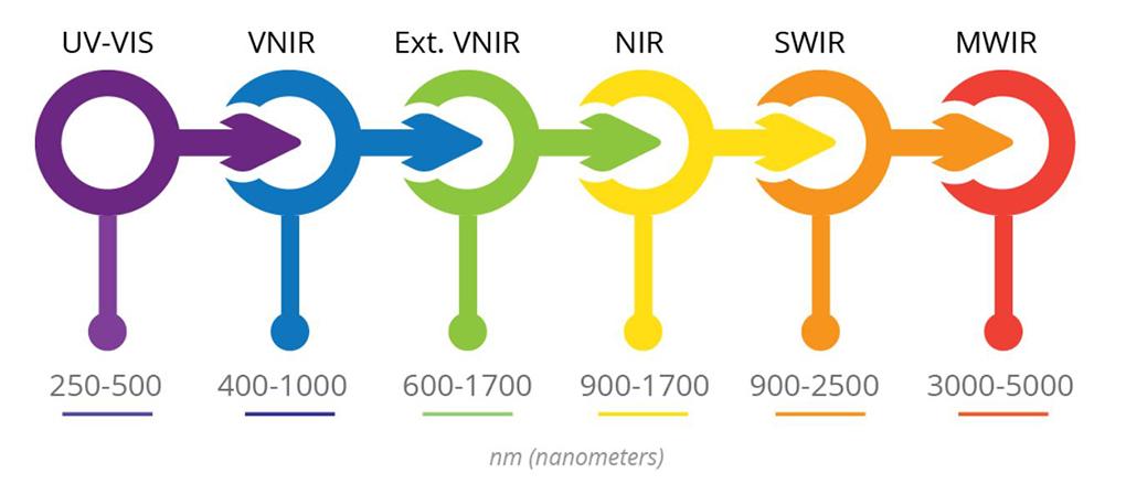 Hyperspectral Imaging | Spectral Ranges